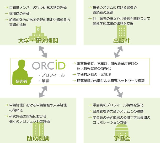 ORCIDの概要説明